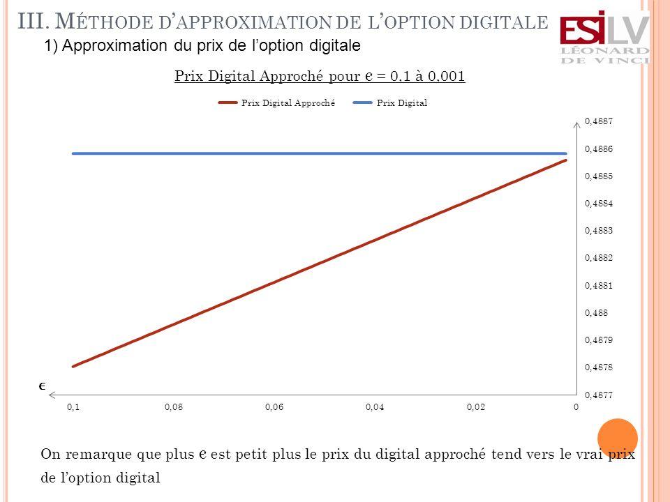 III. M ÉTHODE D APPROXIMATION DE L OPTION DIGITALE Prix Digital Approché pour є = 0,1 à 0,001 On remarque que plus є est petit plus le prix du digital