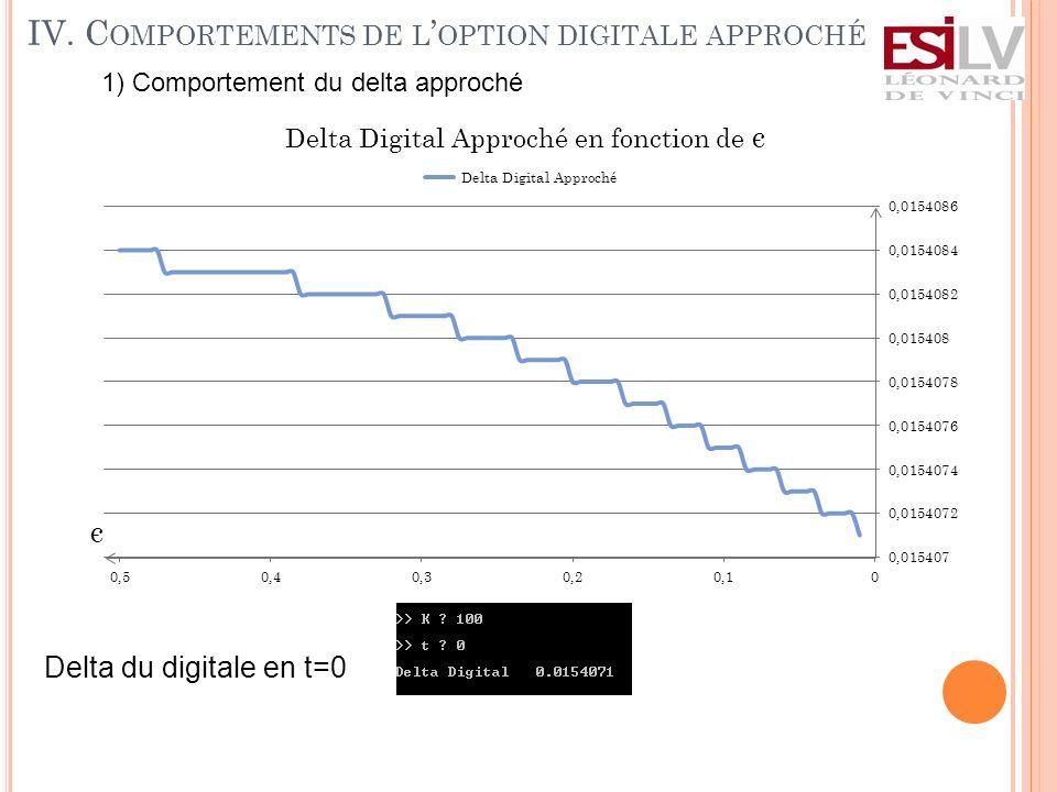 IV. C OMPORTEMENTS DE L OPTION DIGITALE APPROCHÉ 1) Comportement du delta approché Delta du digitale en t=0