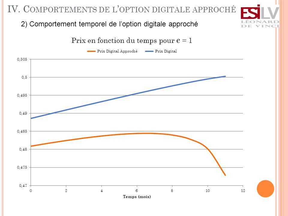 2) Comportement temporel de loption digitale approché IV.