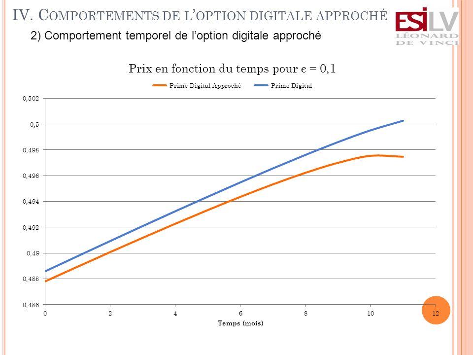 2) Comportement temporel de loption digitale approché