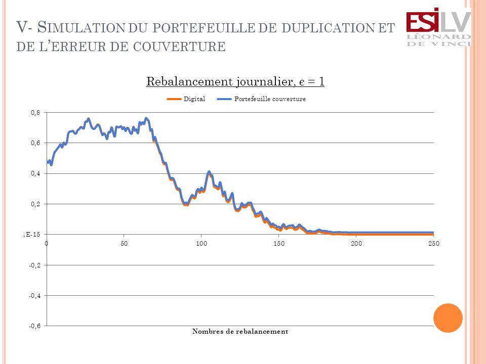 V- S IMULATION DU PORTEFEUILLE DE DUPLICATION ET DE L ERREUR DE COUVERTURE