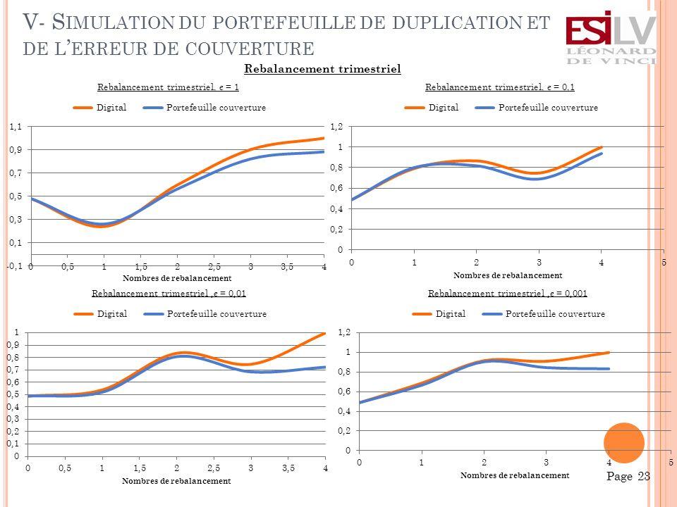 V- S IMULATION DU PORTEFEUILLE DE DUPLICATION ET DE L ERREUR DE COUVERTURE Page 23 Rebalancement trimestriel