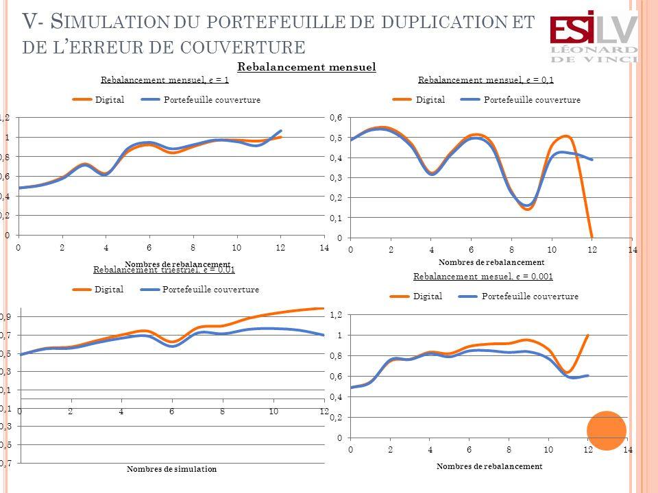 V- S IMULATION DU PORTEFEUILLE DE DUPLICATION ET DE L ERREUR DE COUVERTURE Rebalancement mensuel