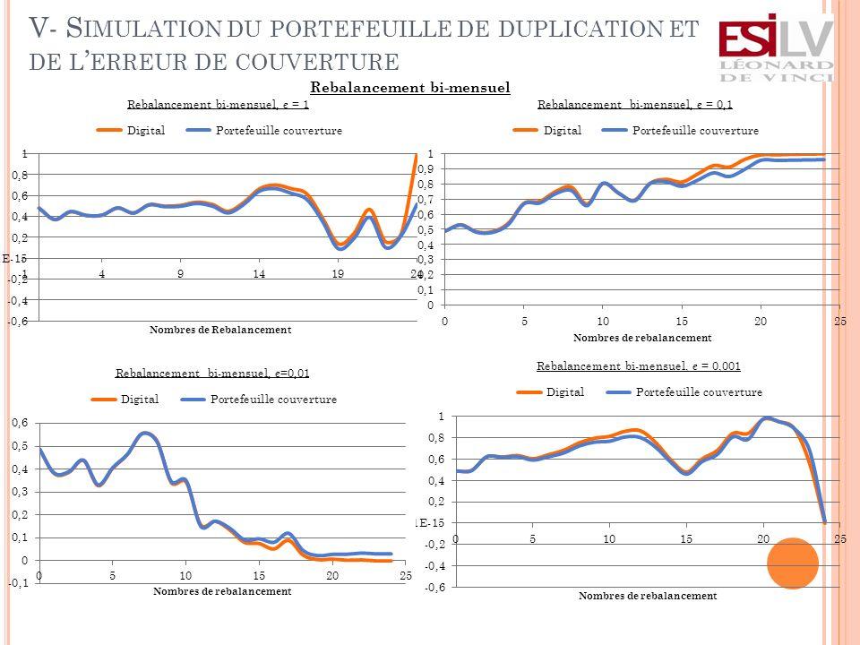 V- S IMULATION DU PORTEFEUILLE DE DUPLICATION ET DE L ERREUR DE COUVERTURE Rebalancement bi-mensuel