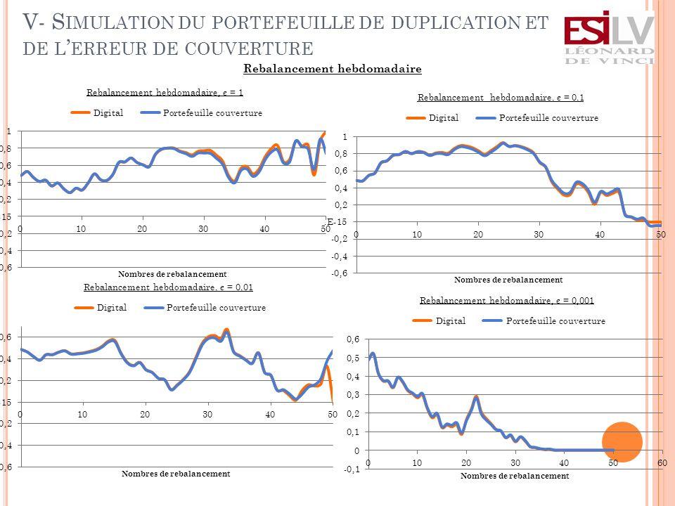 V- S IMULATION DU PORTEFEUILLE DE DUPLICATION ET DE L ERREUR DE COUVERTURE Rebalancement hebdomadaire