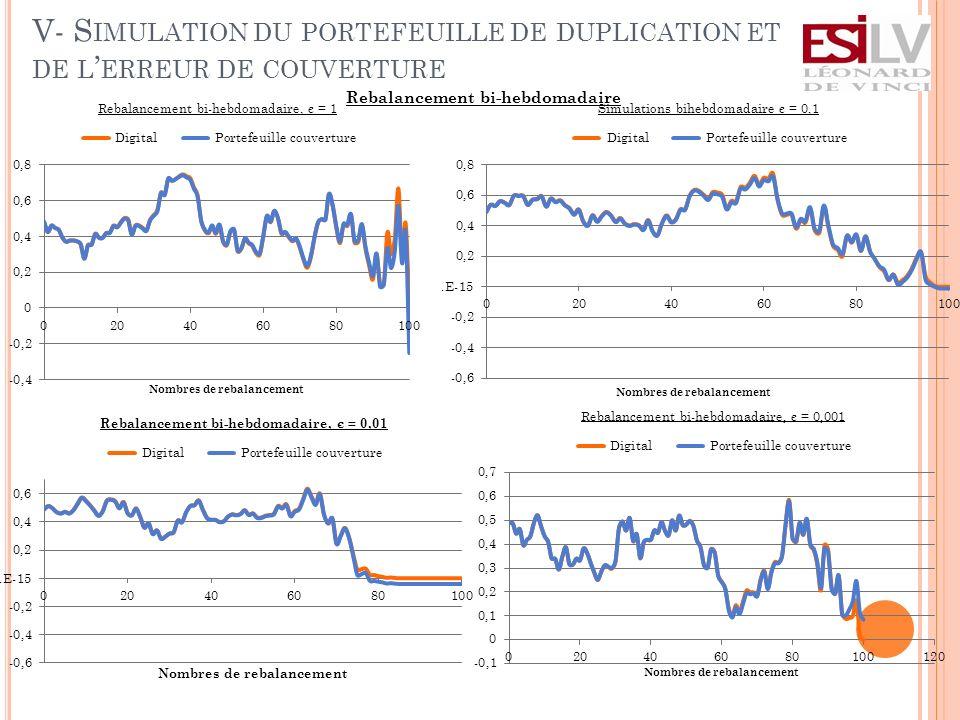 V- S IMULATION DU PORTEFEUILLE DE DUPLICATION ET DE L ERREUR DE COUVERTURE Rebalancement bi-hebdomadaire