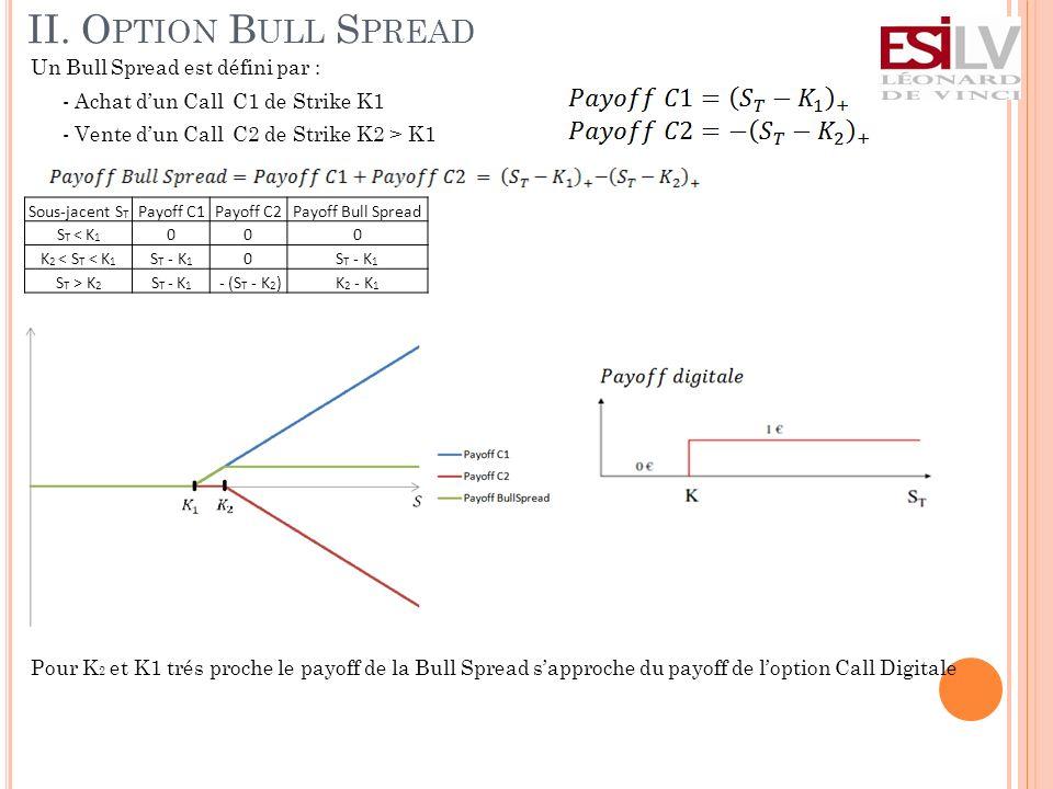 II. O PTION B ULL S PREAD Un Bull Spread est défini par : - Achat dun Call C1 de Strike K1 - Vente dun Call C2 de Strike K2 > K1 Pour K 2 et K1 trés p