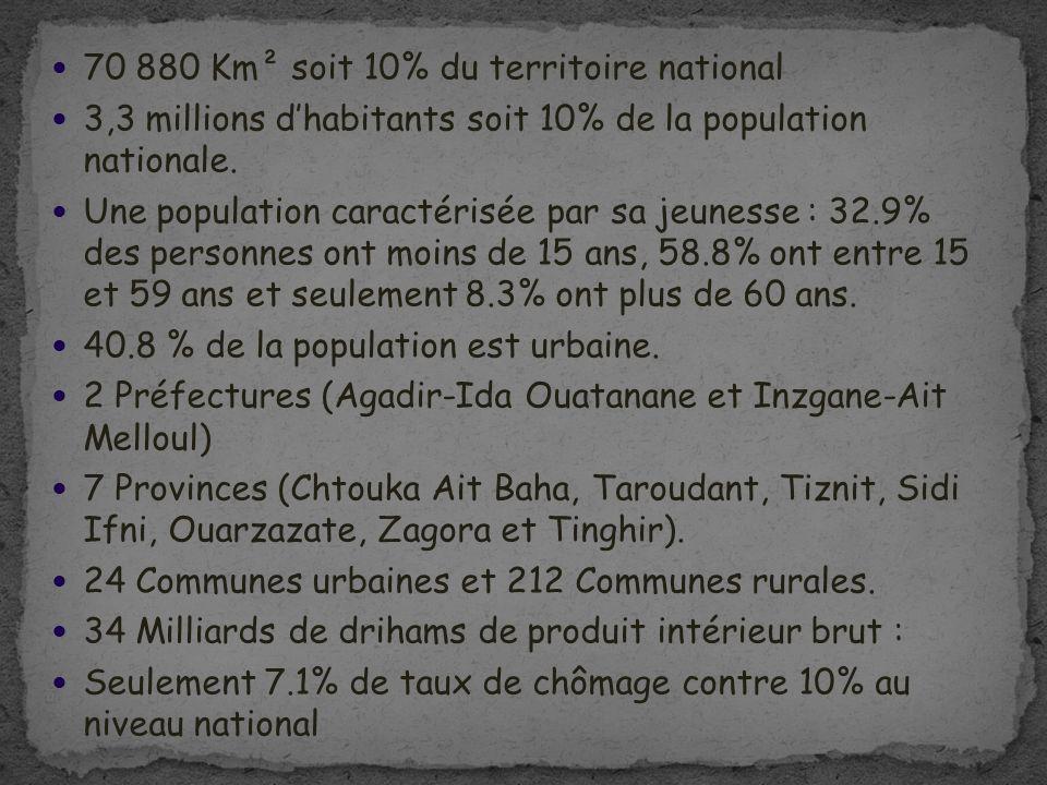 70 880 Km² soit 10% du territoire national 3,3 millions dhabitants soit 10% de la population nationale. Une population caractérisée par sa jeunesse :