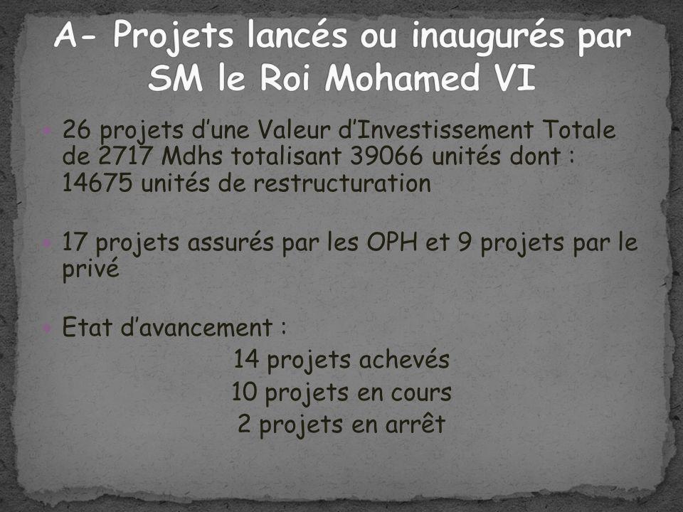 26 projets dune Valeur dInvestissement Totale de 2717 Mdhs totalisant 39066 unités dont : 14675 unités de restructuration 17 projets assurés par les O