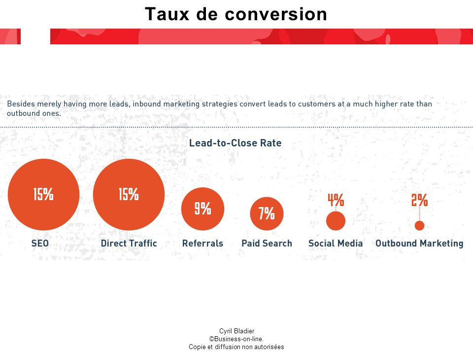 Taux de conversion Cyril Bladier ©Business-on-line. Copie et diffusion non autorisées