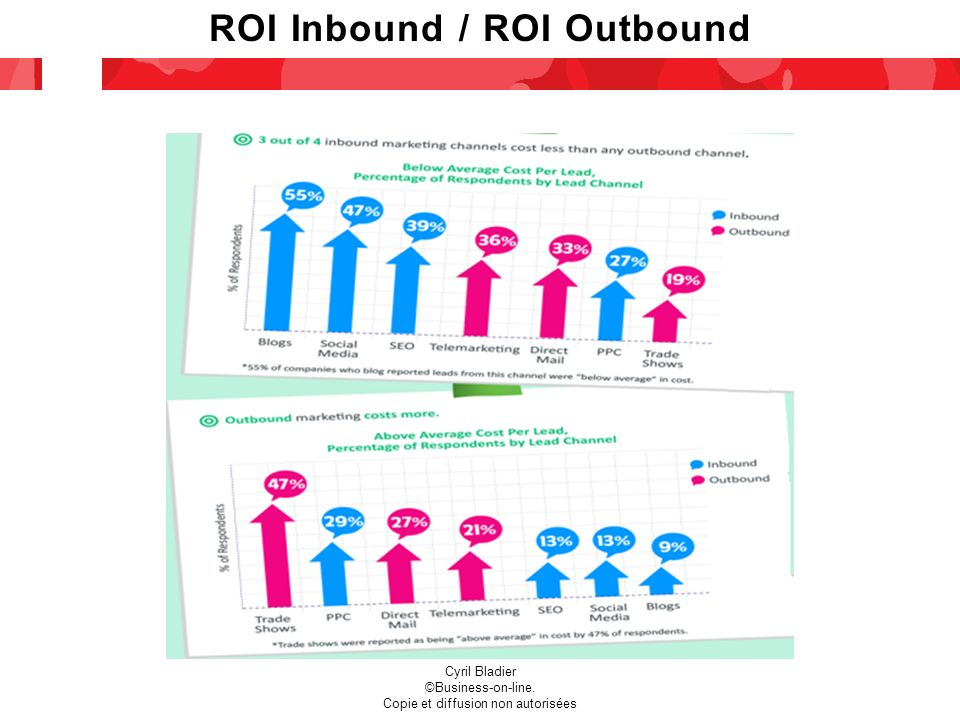 Cyril Bladier ©Business-on-line. Copie et diffusion non autorisées ROI Inbound / ROI Outbound