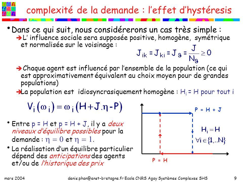 mars 2004denis.phan@enst-bretagne.fr Ecole CNRS Agay Systèmes Complexes SHS10 effet dhystéresis et partage du surplus global Pour un niveau de prix, il y a deux niveaux de la demande, entre P = H et P = H + J.