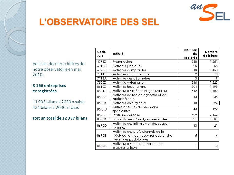 LOBSERVATOIRE DES SEL Voici les derniers chiffres de notre observatoire en mai 2010: 3 166 entreprises enregistrées : 11 903 bilans « 2050 » saisis 434 bilans « 2030 » saisis soit un total de 12 337 bilans