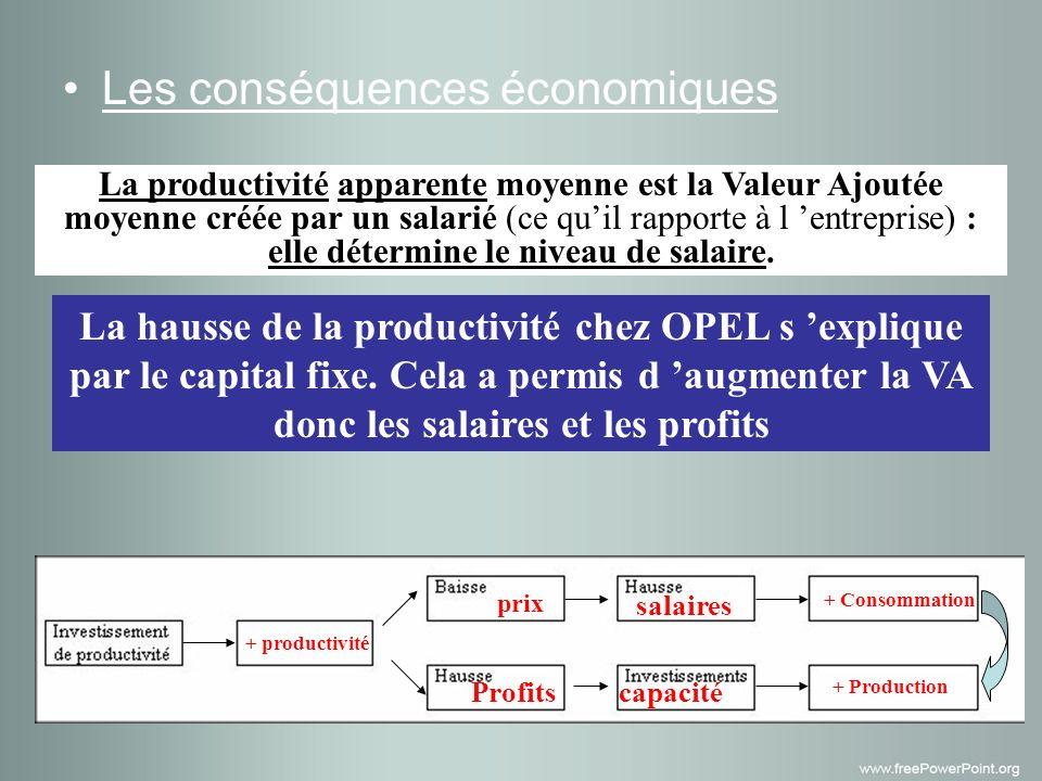 Les conséquences économiques + productivité prix salaires Profitscapacité + Consommation + Production La productivité apparente moyenne est la Valeur Ajoutée moyenne créée par un salarié (ce quil rapporte à l entreprise) : elle détermine le niveau de salaire.