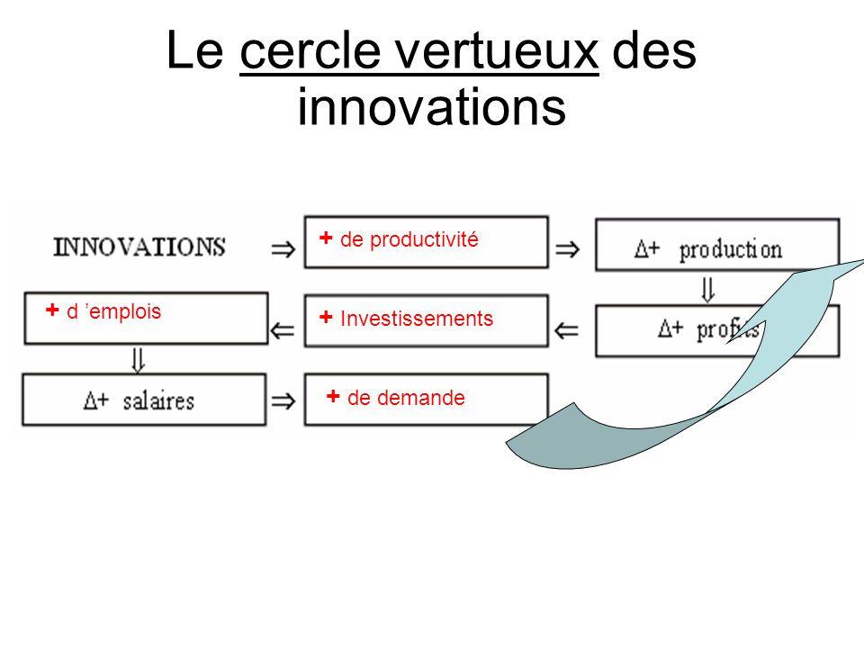 Le cercle vertueux des innovations + de productivité + Investissements + d emplois + de demande