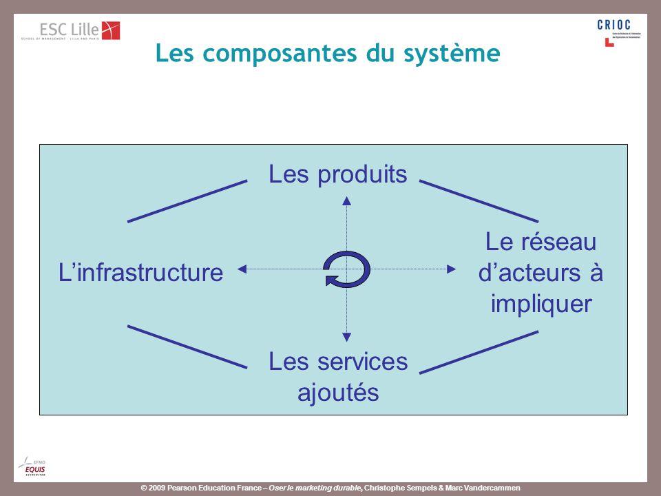 © 2009 Pearson Education France – Oser le marketing durable, Christophe Sempels & Marc Vandercammen Les produits Les services ajoutés Linfrastructure Le réseau dacteurs à impliquer Les composantes du système