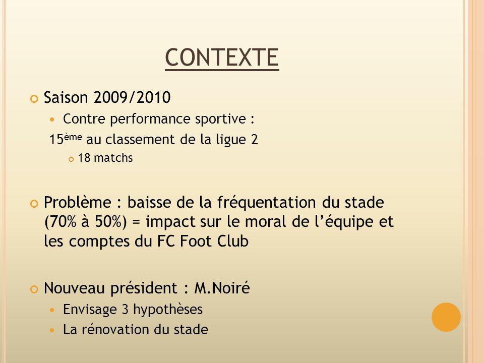 CONTEXTE Saison 2009/2010 Contre performance sportive : 15 ème au classement de la ligue 2 18 matchs Problème : baisse de la fréquentation du stade (7