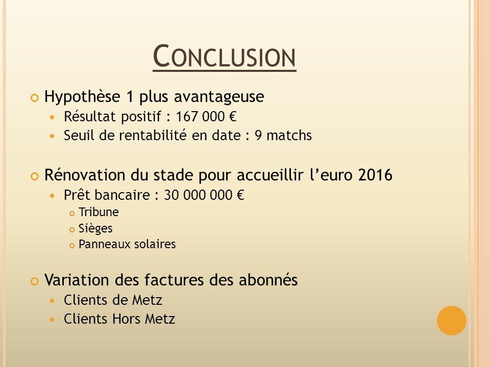 C ONCLUSION Hypothèse 1 plus avantageuse Résultat positif : 167 000 Seuil de rentabilité en date : 9 matchs Rénovation du stade pour accueillir leuro
