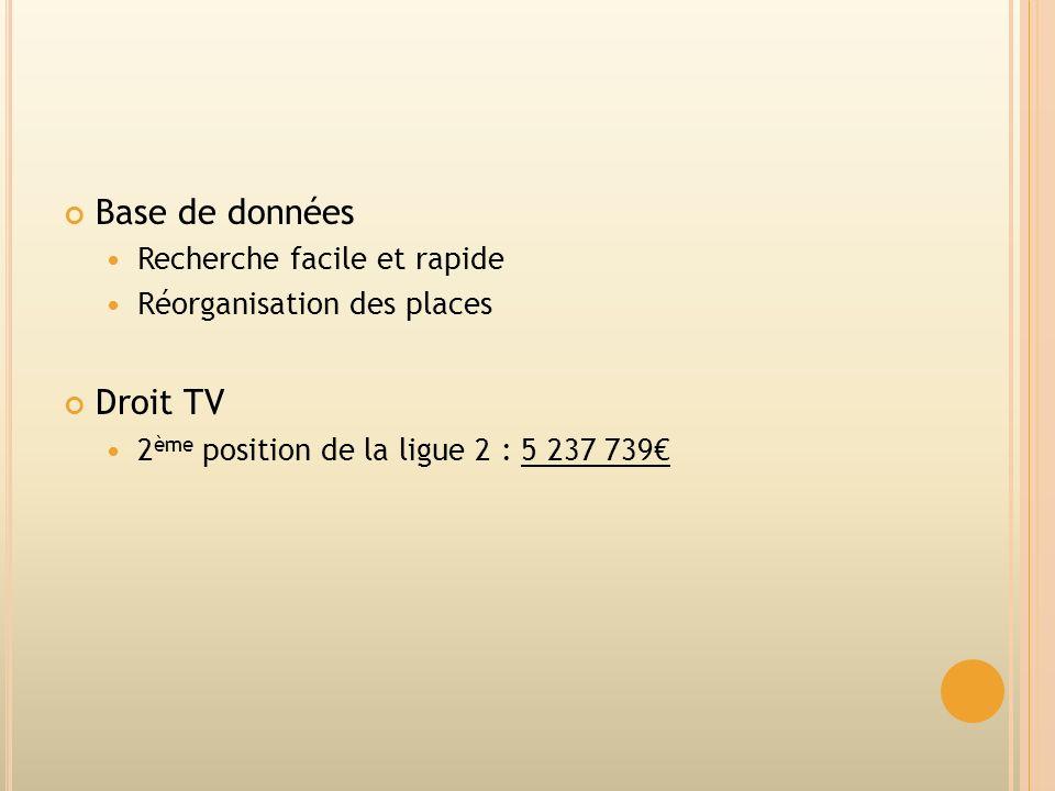 Base de données Recherche facile et rapide Réorganisation des places Droit TV 2 ème position de la ligue 2 : 5 237 739