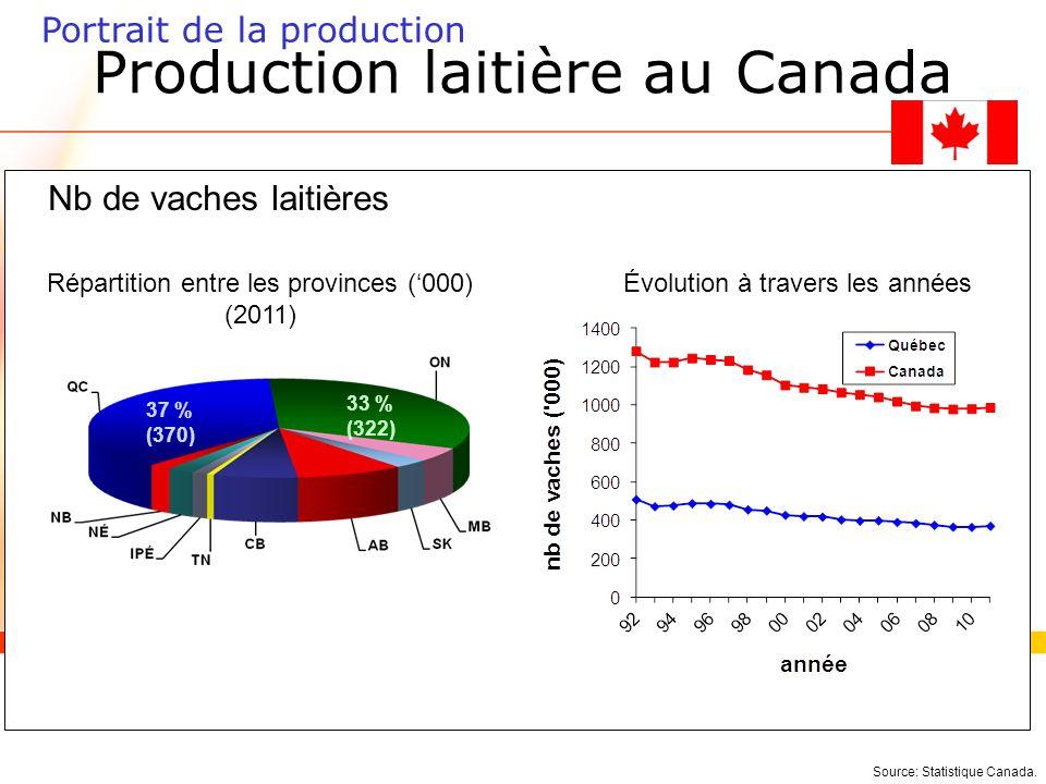Source: Statistique Canada.