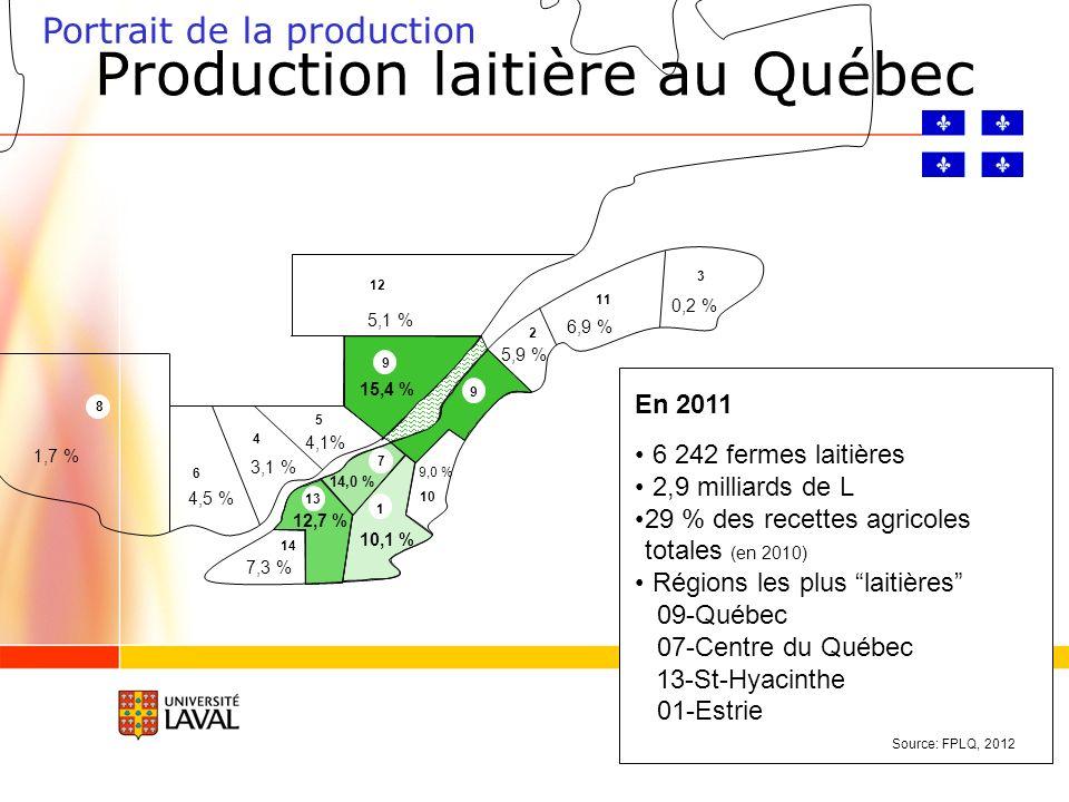 1 11 2 3 4 5 6 7 8 9 10 12 13 14 1,7 % 4,5 % 3,1 % 4,1% 15,4 % 5,1 % 0,2 % 6,9 % 5,9 % 9 9,0 % 10,1 % 14,0 % 12,7 % 7,3 % En 2011 6 242 fermes laitières 2,9 milliards de L 29 % des recettes agricoles totales (en 2010) Régions les plus laitières 09-Québec 07-Centre du Québec 13-St-Hyacinthe 01-Estrie Portrait de la production Source: FPLQ, 2012 Production laitière au Québec