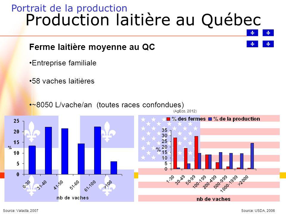 Portrait de la production Source: Valacta, 2007 Ferme laitière moyenne au QC Entreprise familiale 58 vaches laitières ~8050 L/vache/an (toutes races confondues) (AgEco, 2012) Source: USDA, 2006 Production laitière au Québec