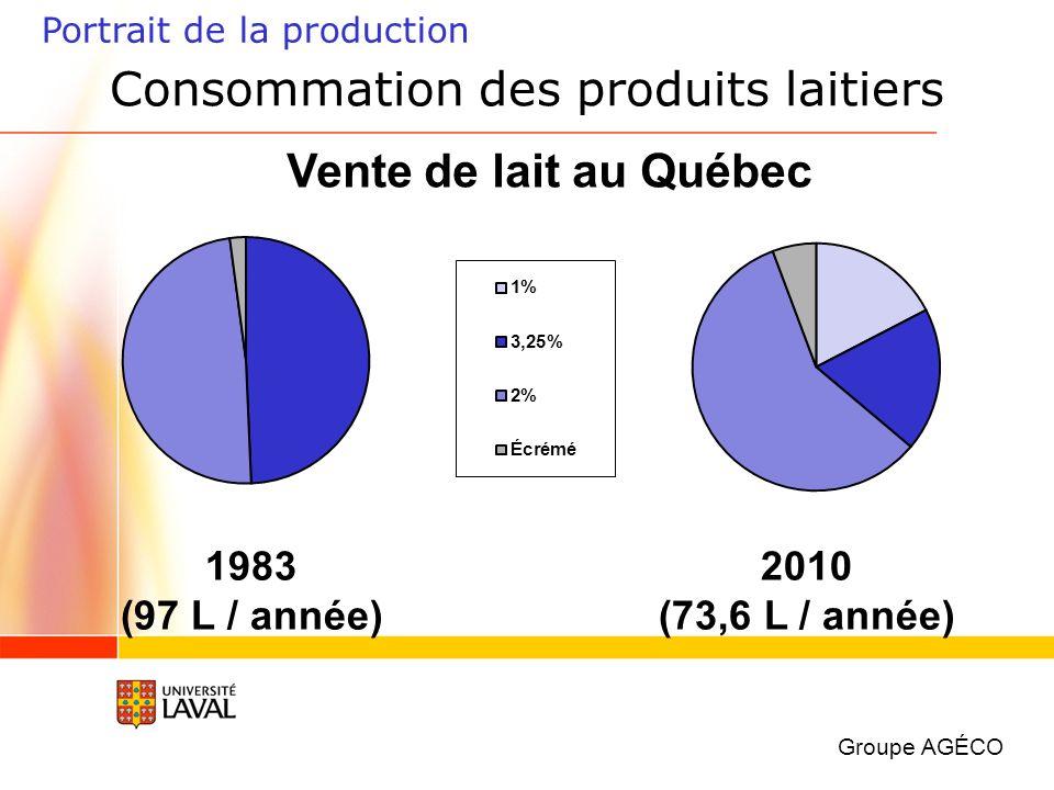 Portrait de la production Vente de lait au Québec 2010 (73,6 L / année) 1983 (97 L / année) Groupe AGÉCO Consommation des produits laitiers