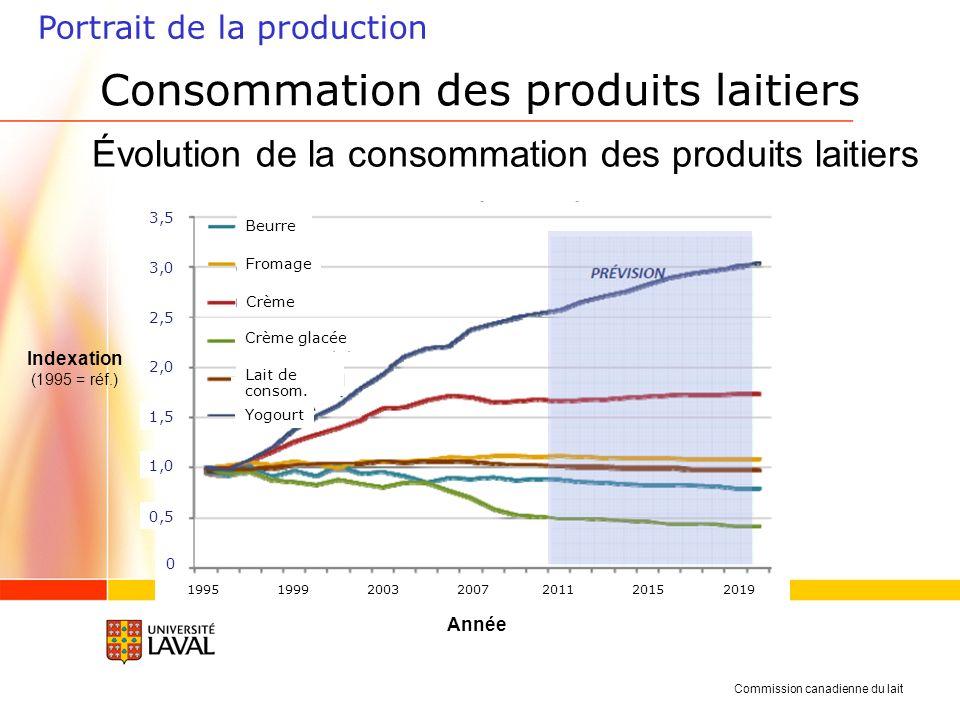 Portrait de la production Année Consommation des produits laitiers Évolution de la consommation des produits laitiers Beurre Fromage Crème Crème glacée consom.
