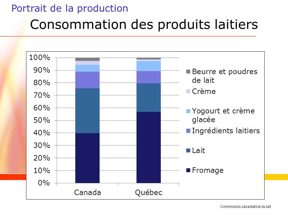 Portrait de la production Consommation des produits laitiers Commission canadienne du lait