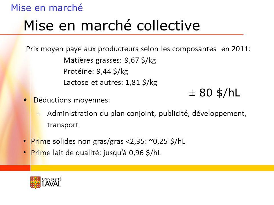 Mise en marché collective Mise en marché Prix moyen payé aux producteurs selon les composantes en 2011: Matières grasses: 9,67 $/kg Protéine: 9,44 $/kg Lactose et autres: 1,81 $/kg Déductions moyennes: -Administration du plan conjoint, publicité, développement, transport Prime solides non gras/gras <2,35: ~0,25 $/hL Prime lait de qualité: jusquà 0,96 $/hL ± 80 $/hL
