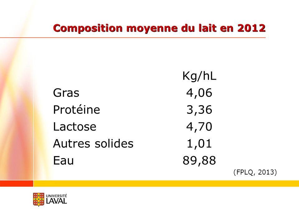 Composition moyenne du lait en 2012 Kg/hL Gras4,06 Protéine3,36 Lactose4,70 Autres solides1,01 Eau89,88 (FPLQ, 2013)