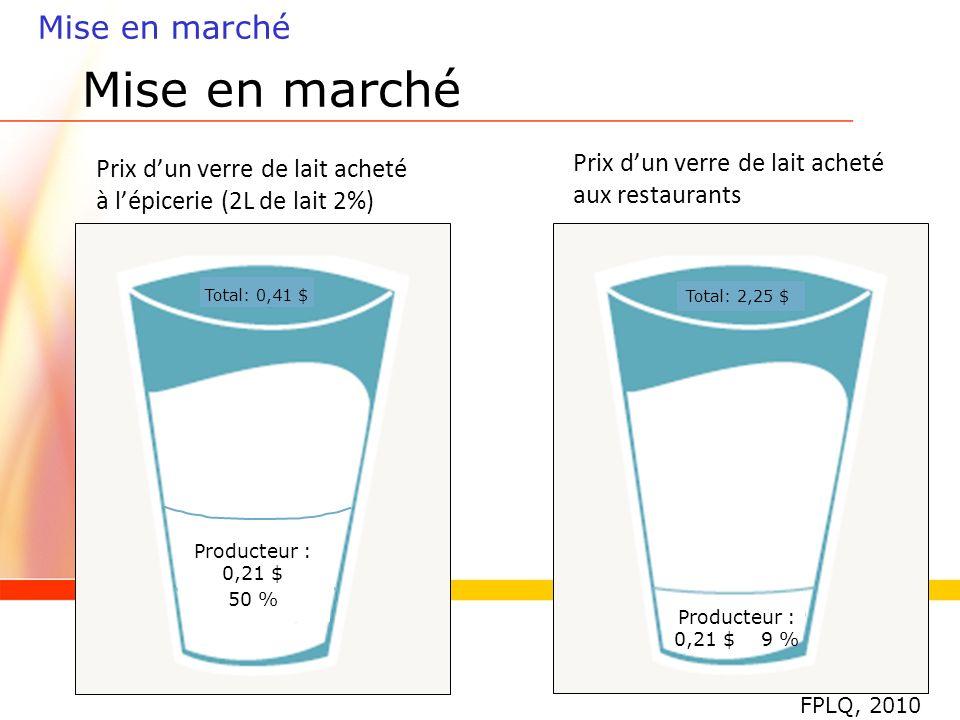 Prix dun verre de lait acheté à lépicerie (2L de lait 2%) Mise en marché Prix dun verre de lait acheté aux restaurants Total: 0,41 $ Total: 2,25 $ Producteur : 0,21 $ 50 % Producteur : 0,21 $ 9 % FPLQ, 2010