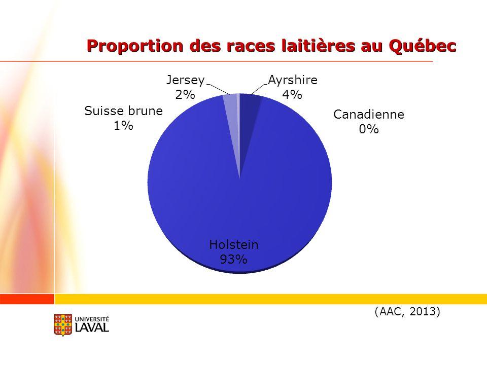 Proportion des races laitières au Québec (AAC, 2013)