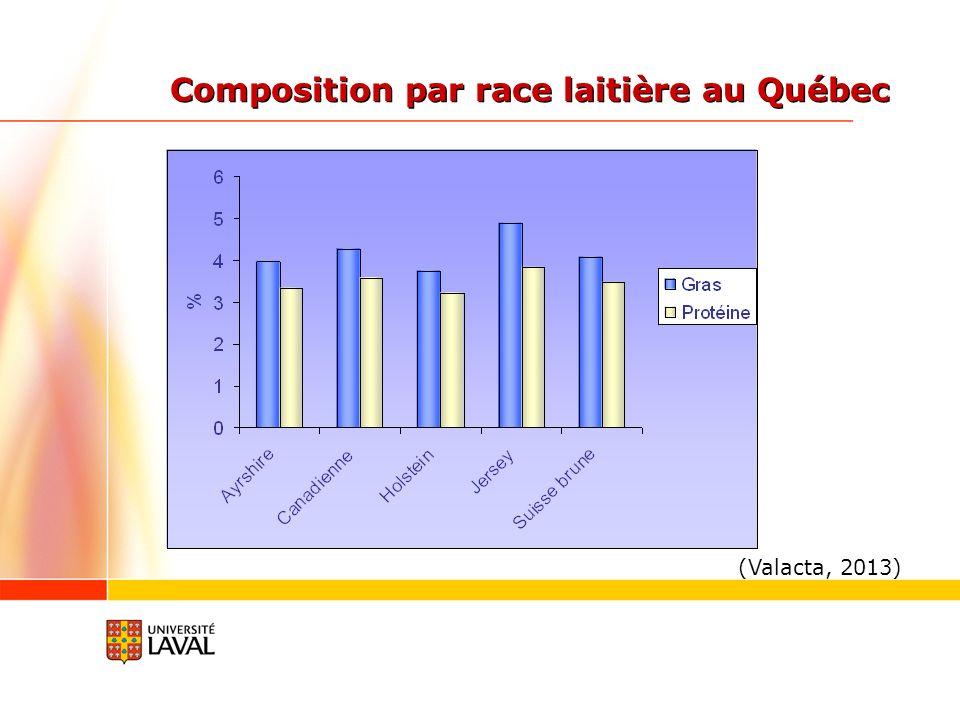 Composition par race laitière au Québec (Valacta, 2013)