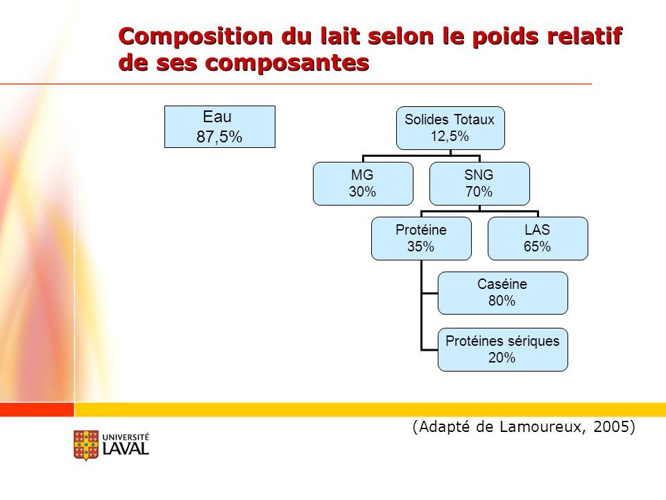 Composition du lait selon le poids relatif de ses composantes Solides Totaux 12,5% MG 30% SNG 70% Protéine 35% LAS 65% Caséine 80% Protéines sériques 20% Eau 87,5% (Adapté de Lamoureux, 2005)
