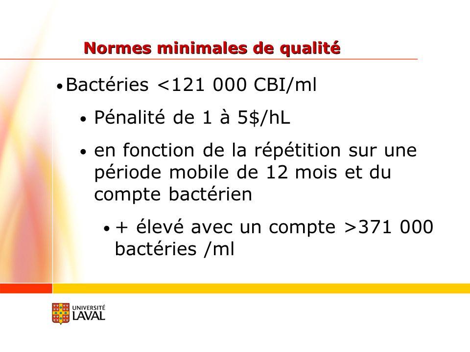Bactéries <121 000 CBI/ml Pénalité de 1 à 5$/hL en fonction de la répétition sur une période mobile de 12 mois et du compte bactérien + élevé avec un compte >371 000 bactéries /ml Normes minimales de qualité