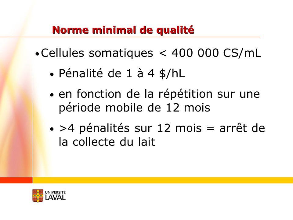Cellules somatiques < 400 000 CS/mL Pénalité de 1 à 4 $/hL en fonction de la répétition sur une période mobile de 12 mois >4 pénalités sur 12 mois = arrêt de la collecte du lait Norme minimal de qualité