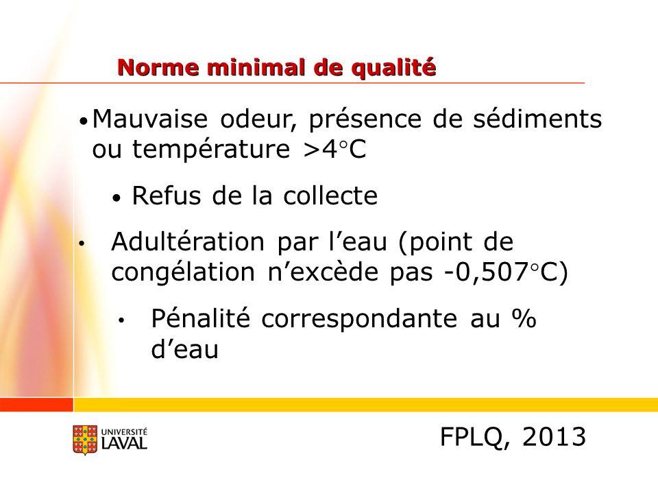 Mauvaise odeur, présence de sédiments ou température >4°C Refus de la collecte Adultération par leau (point de congélation nexcède pas -0,507°C) Pénalité correspondante au % deau Norme minimal de qualité FPLQ, 2013