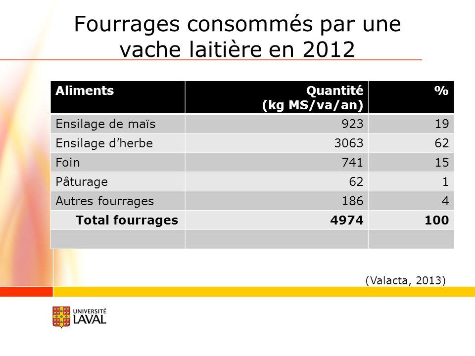Fourrages consommés par une vache laitière en 2012 AlimentsQuantité (kg MS/va/an) % Ensilage de maïs92319 Ensilage dherbe306362 Foin74115 Pâturage621 Autres fourrages1864 Total fourrages4974100 (Valacta, 2013)