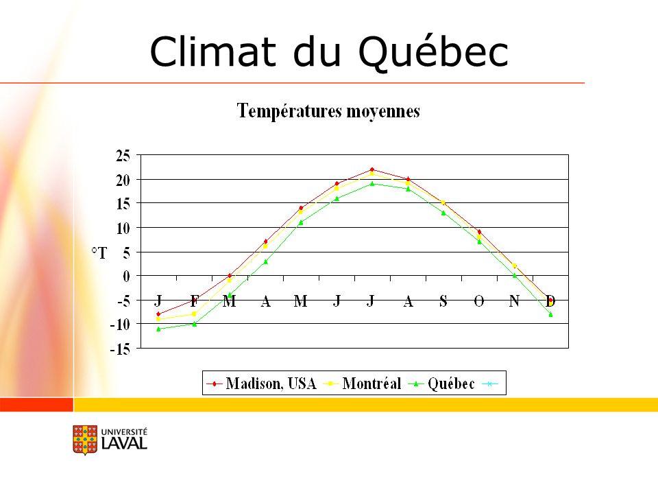 Production par race laitière au Québec (Valacta, 2013)