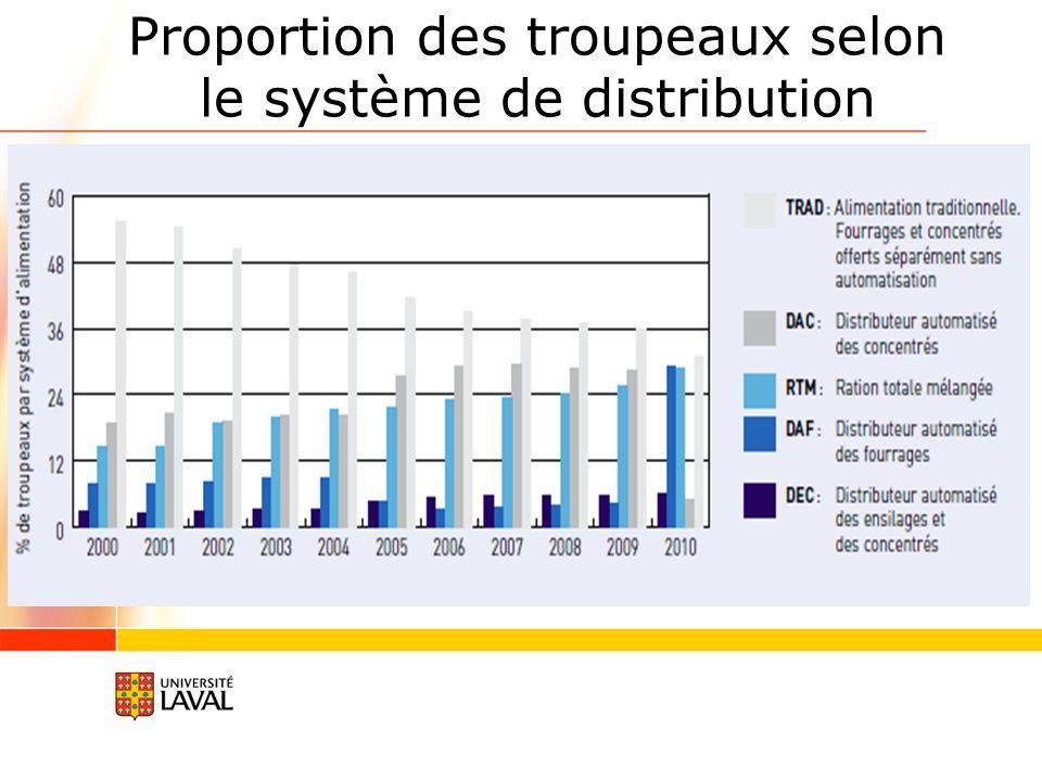 Proportion des troupeaux selon le système de distribution