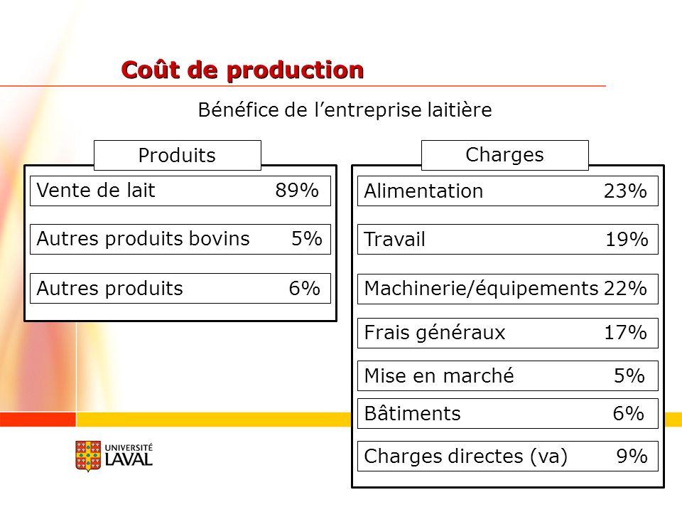 Bénéfice de lentreprise laitière Vente de lait 89% Autres produits bovins 5% Autres produits 6% Alimentation 23% Travail 19% Machinerie/équipements 22% Frais généraux 17% Mise en marché 5% Bâtiments 6% Charges directes (va) 9% Produits Charges