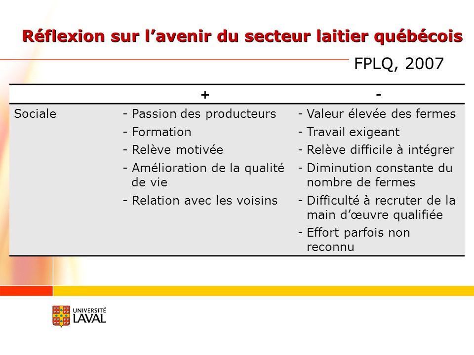 +- Sociale- Passion des producteurs - Formation - Relève motivée - Amélioration de la qualité de vie - Relation avec les voisins -Valeur élevée des fermes -Travail exigeant -Relève difficile à intégrer -Diminution constante du nombre de fermes -Difficulté à recruter de la main dœuvre qualifiée -Effort parfois non reconnu Réflexion sur lavenir du secteur laitier québécois FPLQ, 2007