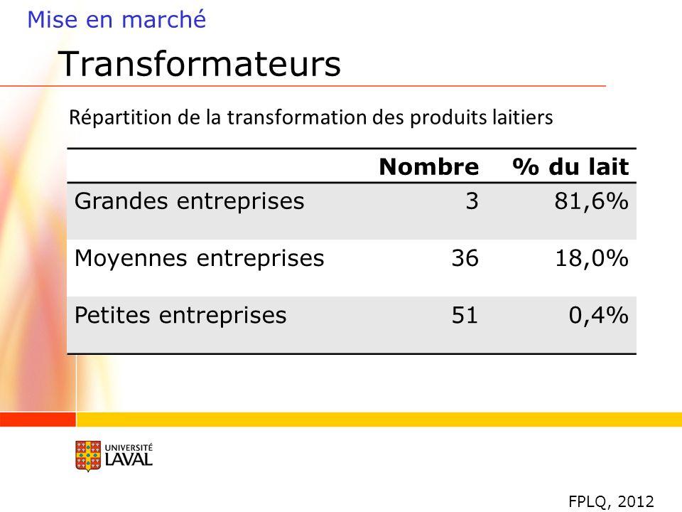 Répartition de la transformation des produits laitiers Mise en marché Transformateurs Nombre% du lait Grandes entreprises381,6% Moyennes entreprises3618,0% Petites entreprises510,4% FPLQ, 2012
