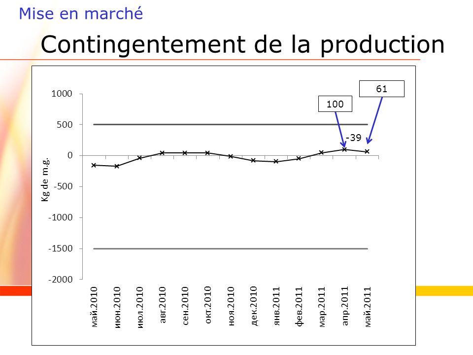 Contingentement de la production Mise en marché 100 61 Kg de m.g. -39