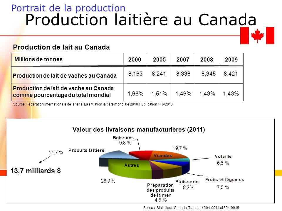 Production laitière au Canada Production de lait de vaches au Canada Production de lait de vache au Canada comme pourcentage du total mondial Millions de tonnes 20002005200720082009 8,1638,2418,3388,3458,421 1,66%1,51%1,46%1,43% Source: Fédération internationale de laiterie, La situation laitière mondiale 2010, Publication 446/2010 Production de lait au Canada 14,7 % 9,8 % 19,7 % 6,5 % 7,5 %9,2% 4,6 % 28,0 % 13,7 milliards $ Source: Statistique Canada, Tableaux 304-0014 et 304-0015 Valeur des livraisons manufacturières (2011) Portrait de la production