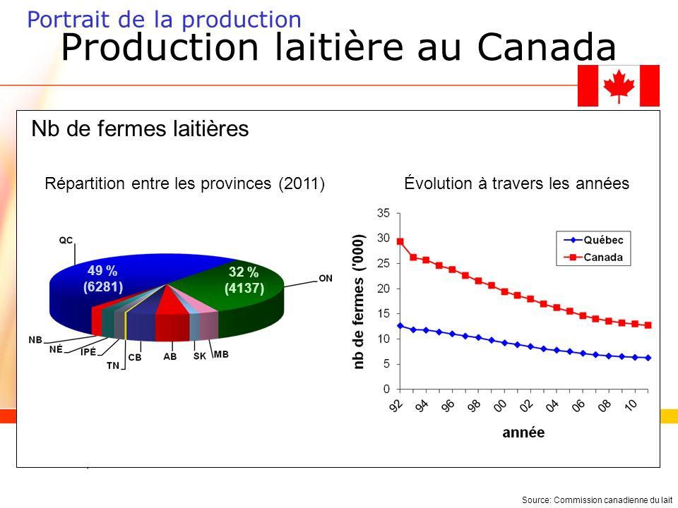 Contingentement de la production Objectifs: –Permettre une juste rétribution pour le travail effectué par les producteurs laitiers; –Assurer un apport suffisant et régulier dun produit de haute qualité aux consommateurs.