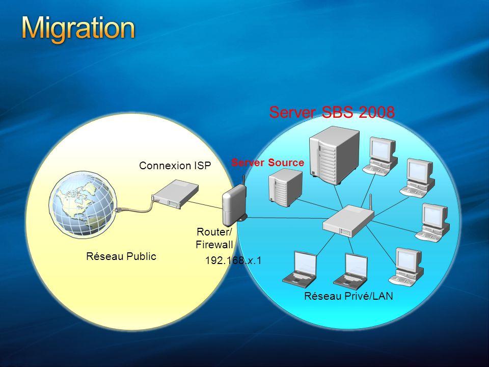 Réseau Privé/LAN Router/ Firewall Connexion ISP Réseau Public 192.168.x.1 Server SBS 2008 Server Source
