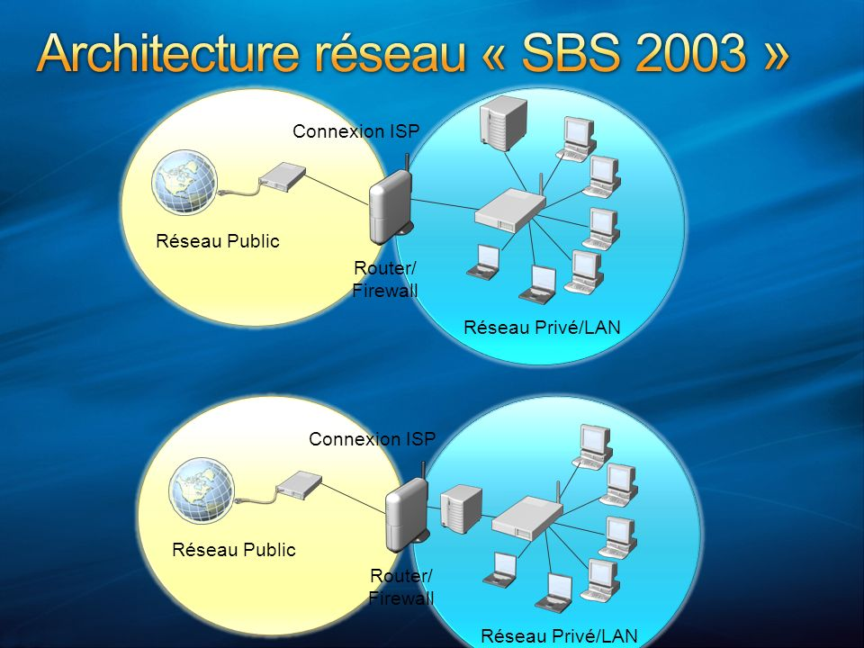 A partir dun serveur SBS 2003 R2 Augmentation du niveau fonctionnel du domaine Augmentation du niveau fonctionnel de la forêt DVD:\tools\sourceTool.exe Mise à jour du schéma (Windows 2008 level 44) Préparation Exchange pour la migration
