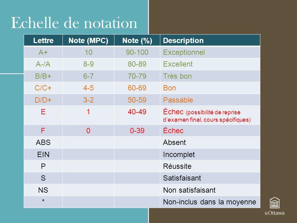 Echelle de notation LettreNote (MPC)Note (%)Description A+1090-100Exceptionnel A-/A8-980-89Excellent B/B+6-770-79Très bon C/C+4-560-69Bon D/D+3-250-59